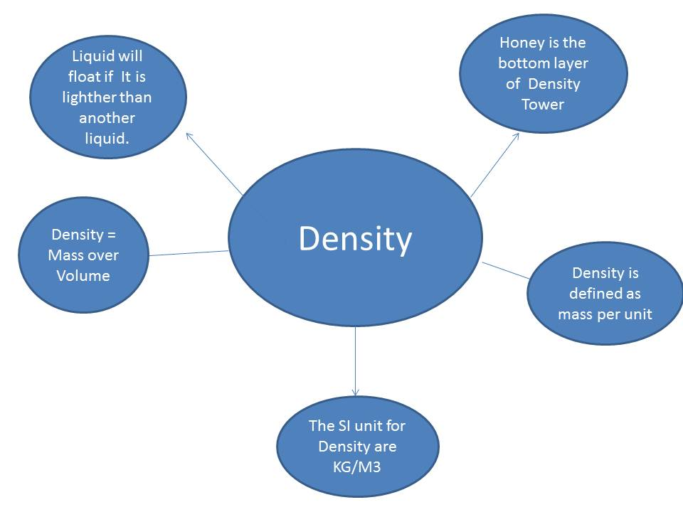Density Mind Map - WEE! WELCOME!